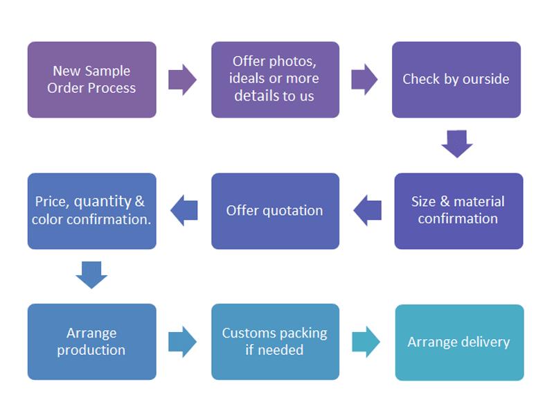 place sofa sample process